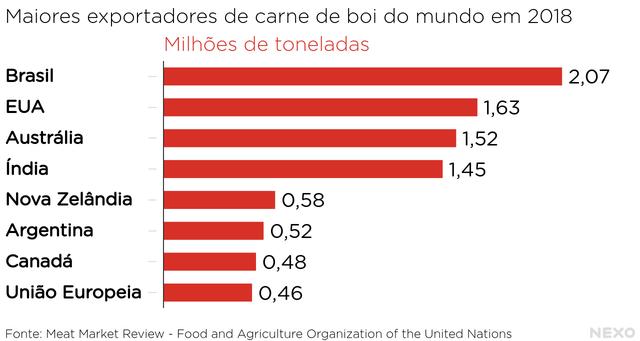 Maiores exportadores de carne de boi do mundo em 2018. Brasil, EUA, Austrália e Índia no topo, de primeiro a quarto lugar.