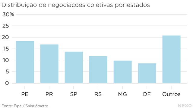 Distribuição de negociações coletivas, por estados. Pernambuco na liderança