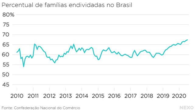 Percentual de famílias endividadas no Brasil. Na série que começa em 2010, nenhuma vez foi tão alto quanto em 2020, ultrapassando com alguma folga os 65%