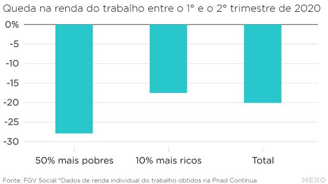 Queda na renda do trabalho entre o 1° e o 2° trimestre de 2020. 50% mais pobres perderam bem mais que os 10% mais ricos