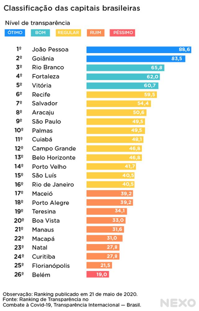 gráfico de barras: capitais e suas notas