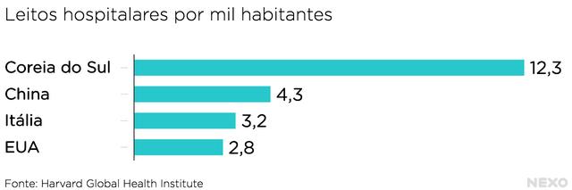 Gráfico mostra número de leitos por país