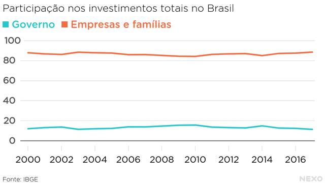 Gráfico em linha. No eixo Y, porcentagem de participação no total de investimentos. No eixo X, cronologia. Linha de famílias e empresas superior à linha do governo