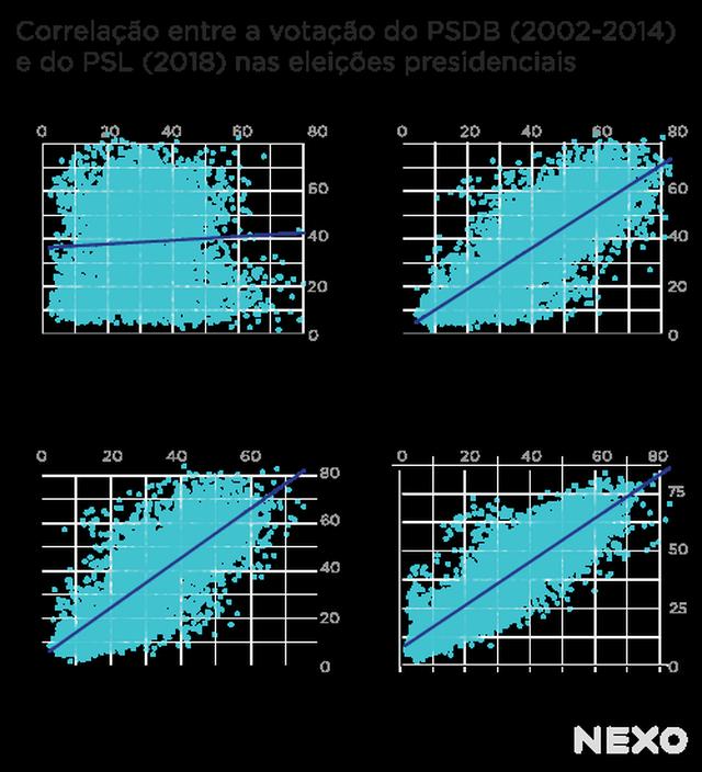 Correlação entre a votação do PSDB (2002-2014) e do PSL (2018) nas eleições presidenciais