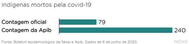 A contagem oficial é de 79 casos e da Apib, de 240.