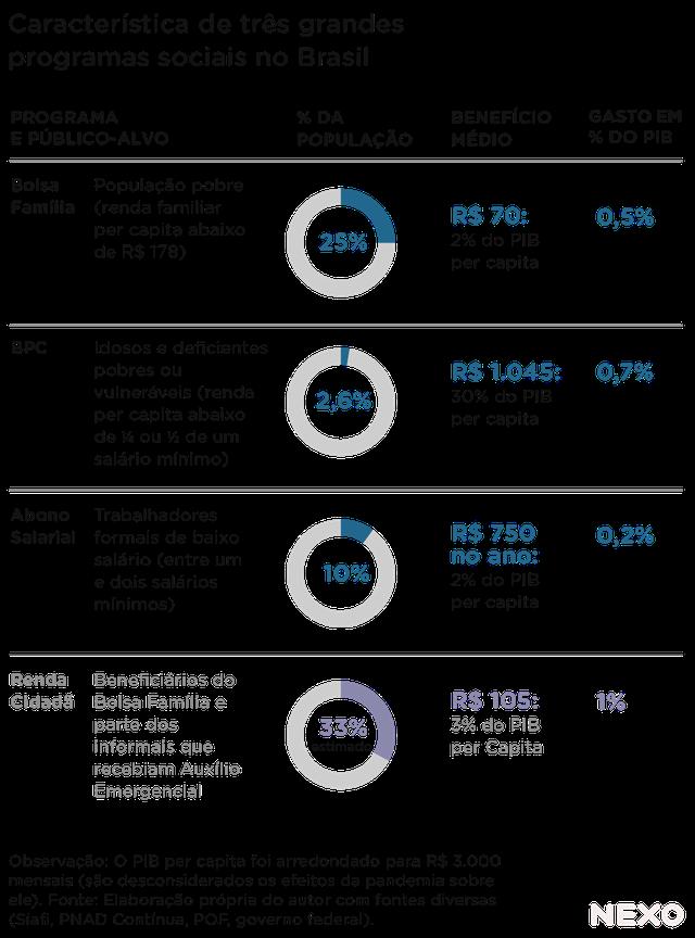 Tabela compara cobertura, benefício médio e gasto do PIB de grandes programas sociais brasileiros
