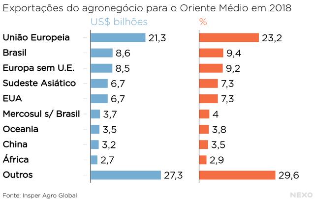 Exportações do agronegócio para o Oriente Médio em 2018. União Europeia e Brasil no topo