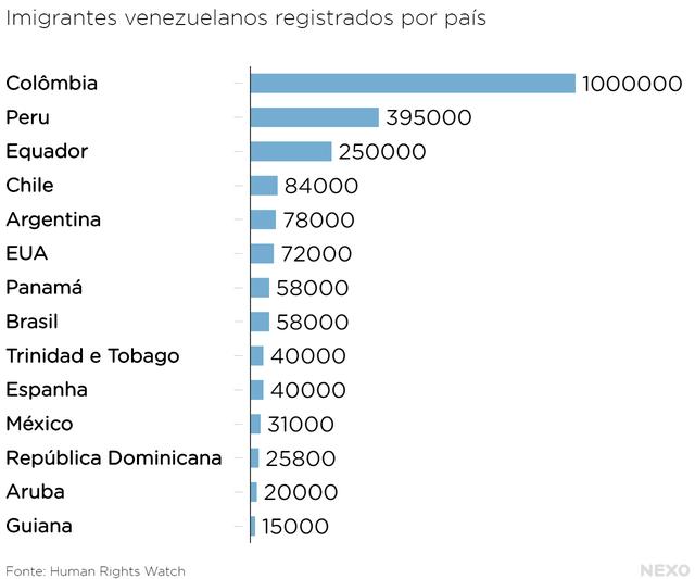 Imigração Venezuela