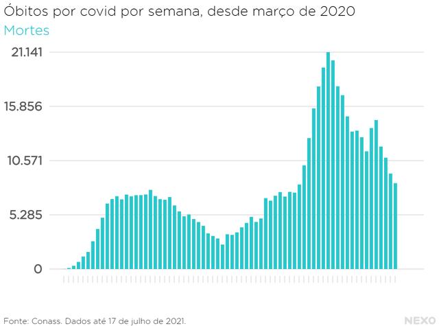 Gráfico mostra número de óbitos por covid em cada semana desde o início da pandemia, em março de 2021. Últimas semanas registraram menos óbitos que em março e abril de 2021, mas ainda são altos em comparação com épocas de 2020.