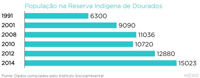 População Reserva Indígena de Dourados