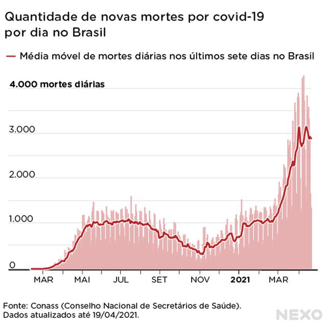 Número de mortes diárias no Brasil por covid-19