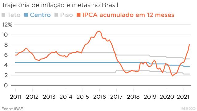 Trajetória de inflação e metas no Brasil. Bem acima do teto em 2021
