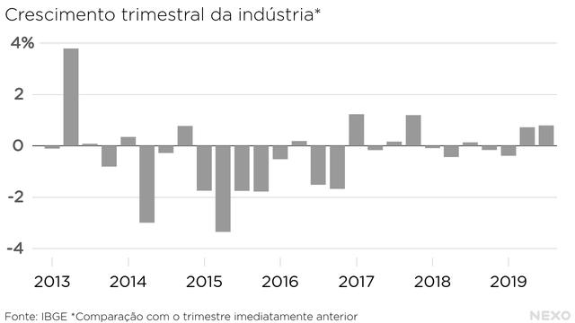 Crescimento trimestral da industria.  Resultados pouco expressivos, mas primeira sequencia de dois trimestres positivos desde 2017