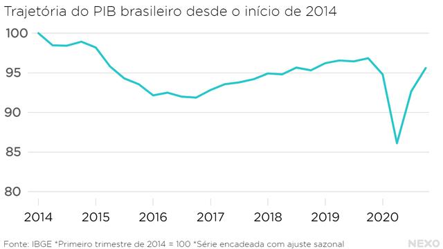 Trajetória do PIB brasileiro desde o início de 2014. Queda a partir do segundo trimestre de 2014, mas nunca recuperou nos anos seguintes. Em 2020, mergulho forte com recuperação parcial