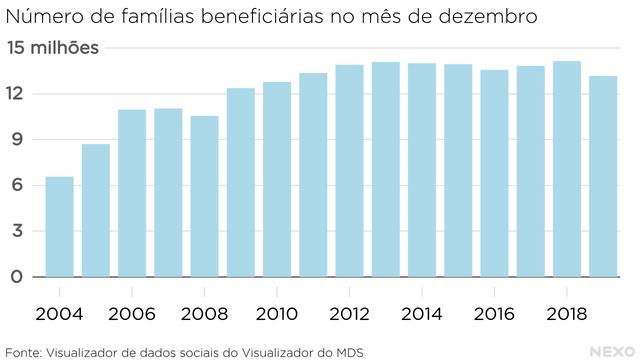 Número de famílias beneficiárias no mês de dezembro. Aumento até 2012, estabilização até 2018 e queda em 2019