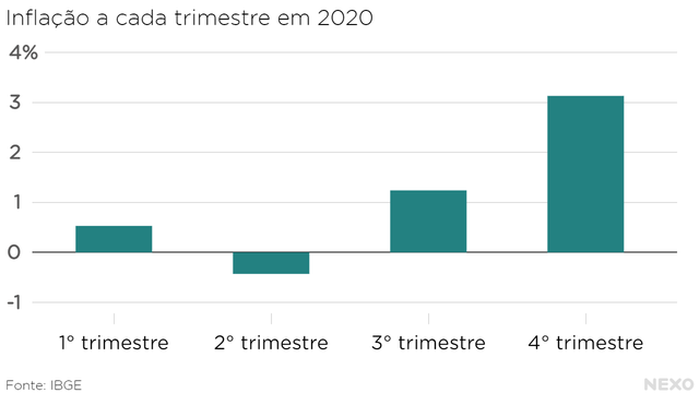 Inflação a cada trimestre em 2020. Alta pequena no primeiro trimestre, inflação negativa no segundo. No terceiro trimestre volta ao positivo e no quarto crescimento ainda maior