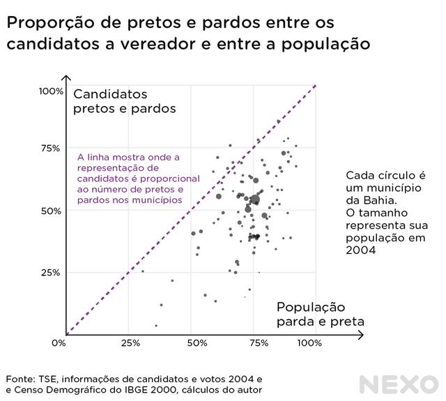 Gráfico de dispersão mostra que, nos municípios da Bahia, a proporção de candidatos negros e pardos a vereador é geralmente menor do que a proporção de negros e pardos da população