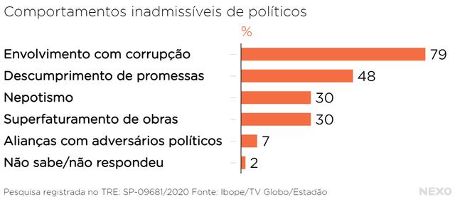 Gráfico em barras verticais laranjas indicando os comportamentos que os eleitores consideram inadmissíveis em políticos