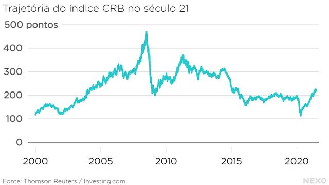 Trajetória do índice CRB no século 21. Alta robusta até 2008. Depois da queda forte na crise financeira, volta a crescer até 2011. Depois disso, queda lenta. Em 2020, nova queda na pandemia, seguida de alta acelerada.