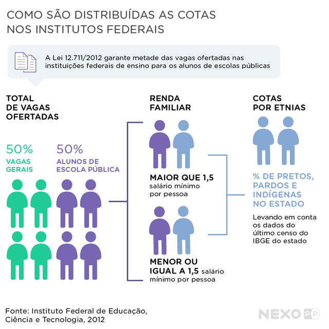 Distribuição das cotas