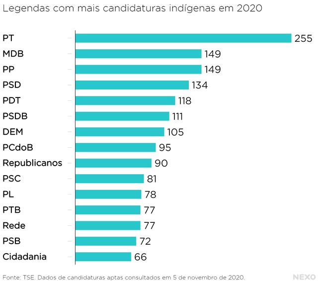 Gráfico mostra os 15 partidos com mais candidaturas indígenas em 2020. O primeiro é o PT, com 255 candidaturas. Em seguida, estão MDB (149), PP (149), PSD (134), PDT (118), entre outros.