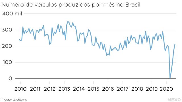 Número de veículos produzidos por mês no Brasil. Tombo histórico em 2020