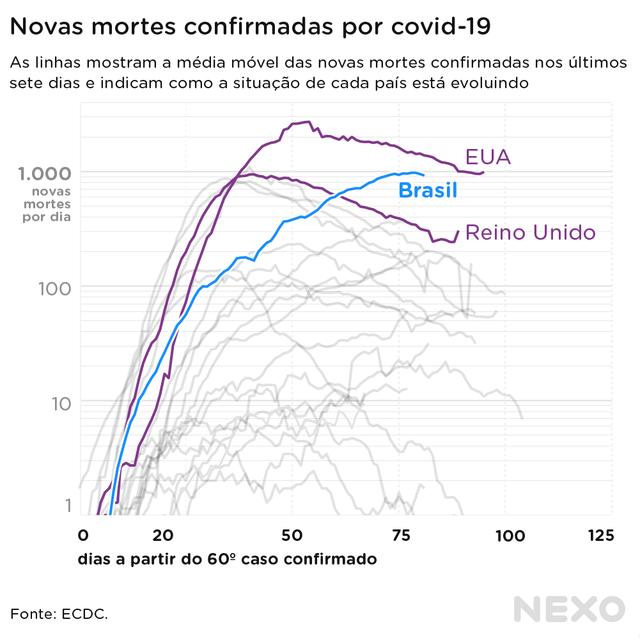 Novas mortes confirmadas por covid-19