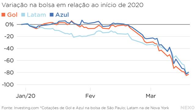 Variação na bolsa em relação ao início de 2020 - Gol, Latam e Azul.  Quedas de 80% em menos de três meses
