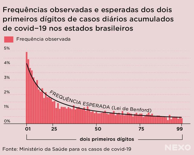 Gráfico de colunas brancas e vermelhas sobre frequências observadas e esperadas dos dois dígitos de casos diários acumulados de covid-19 nos estados brasileiros