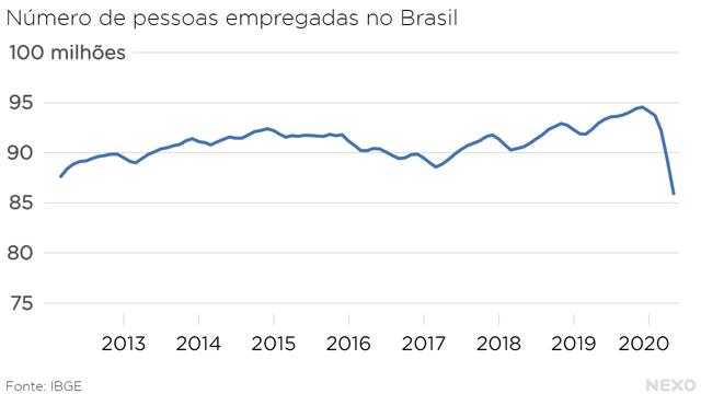 Número de pessoas empregadas no Brasil. Menor nível na série em março, abril e maio de 2020