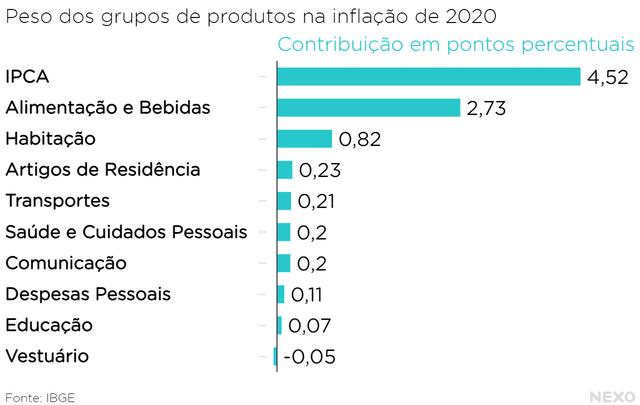 Peso dos grupos de produtos na inflação de 2020. Mais da metade da inflação veio dos alimentos