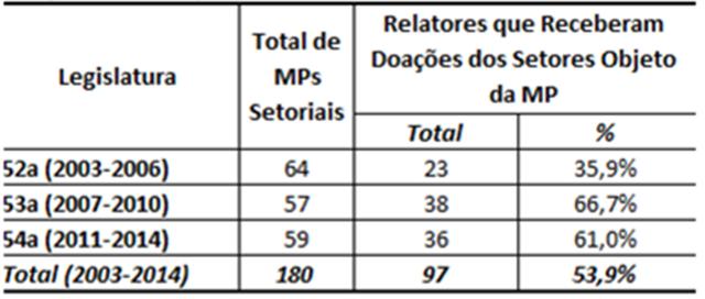 Tabela com percentual de relatores de Medidas Provisórias de natureza econômica que receberam doações de empresas interessadas (2003/2014)