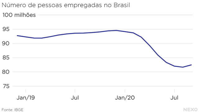 Número de pessoas empregadas no Brasil. Queda forte em 2020, mas primeira alta tímida no trimestre encerrado em setembro