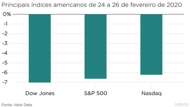Principais índices americanos de 24 a 26 de fevereiro de 2020. Quedas em torno de 7% para os três