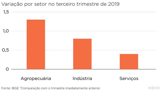 Variacao por setor no terceiro trimestre de 2019. De maior para menor: agropecuaria, industria, servicos