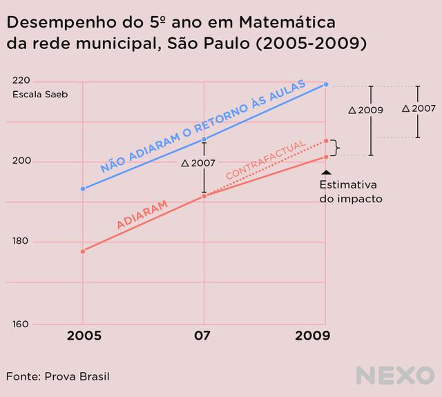 Gráfico de linhas mostra a diferença em desempenho entre escolas que adiaram e não adiaram o retorno às aulas em 2009: nas escolas que estenderam as férias, há uma queda perceptível no desempenho dos alunos em matemática