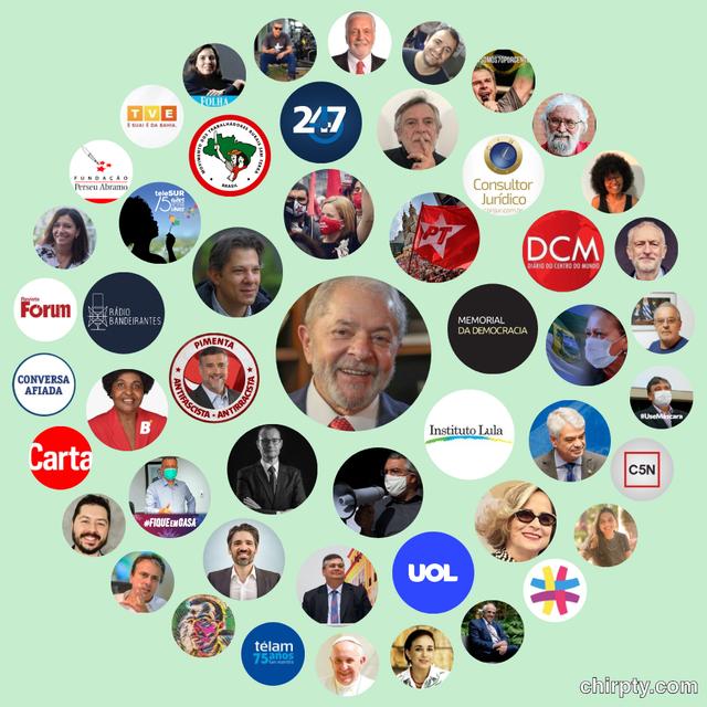 Experimento com perfil do ex-presidente Lula mais se relaciona. Cada perfil é representado por uma bolinha. No centro, está a imagem de Lula