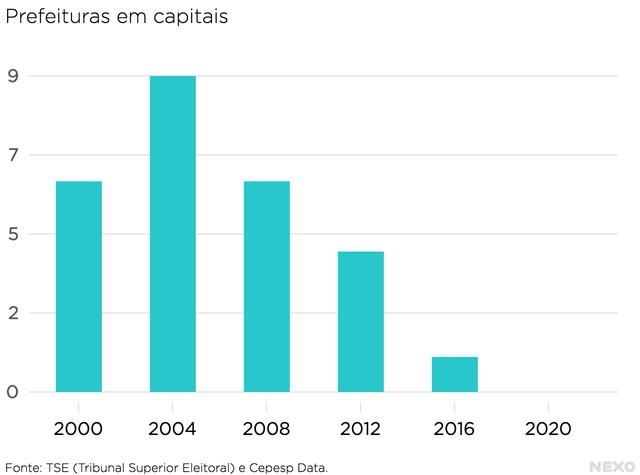Dados sobre o histórico do PT nas capitais brasileiras