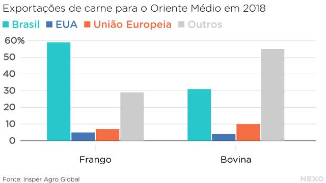 Exportações de carne para o Oriente Médio em 2018. Brasil domina mercados de frango e carne bovina
