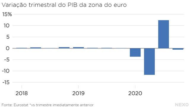 Variação trimestral do PIB da zona do euro. Queda forte no início de 2020, recuperação no terceiro trimestre e nova queda no final do ano
