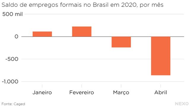 Saldo de empregos formais no Brasil em 2020, por mês. Queda conjunta de 1,1 milhão entre março e abril