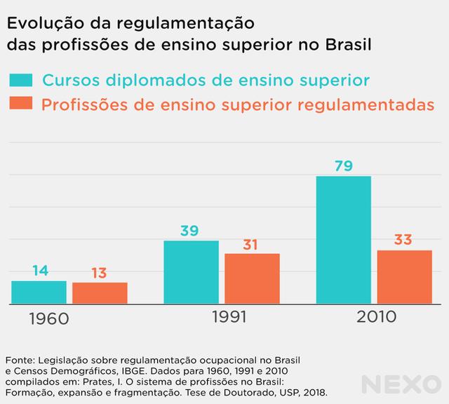 Gráfico de barras mostra a quantidade de cursos de ensino superior diplomados e profissões regulamentadas no Brasil em 1960, 1991 e 2010