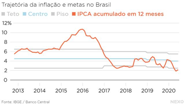 Trajetória da inflação e metas no Brasil. Em 2020, IPCA acumulado em 12 meses está abaixo do piso da meta desde abril.