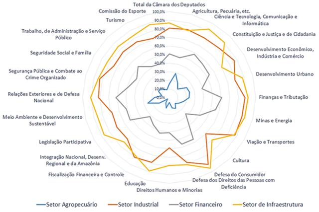 Gráfico do percentual de membros de Comissões que receberam doações de empresas do setor (2015)