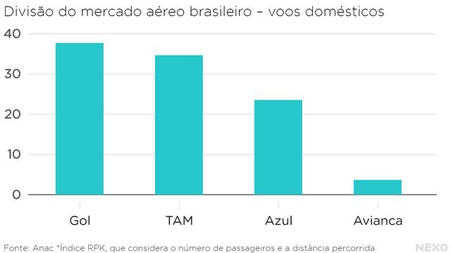 Divisão do mercado aéreo brasileiro – voos domésticos. Domínio de Gol, TAM e Azul