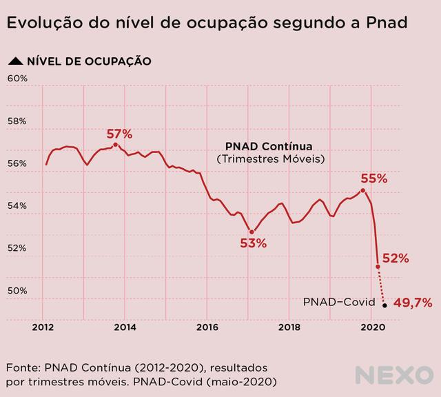 Gráfico de linha mostra uma queda acentuada no nível de ocupação dos brasileiros registrado durante a pandemia