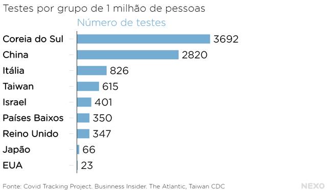 Gráfico mostra número de testes de detecção do coronavírus