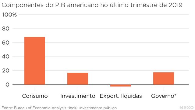 Componentes do PIB americano no último trimestre de 2019. Consumo em cerca de 70%. Governo e investimento pouco abaixo de 20%, exportações líquidas (diferença entre exportações e importações) negativas.