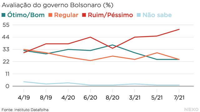 Linhas mostram variação da aprovação do governo Bolsonaro nas categorias ótimo/bom, regular, ruim/péssimo e não sabe