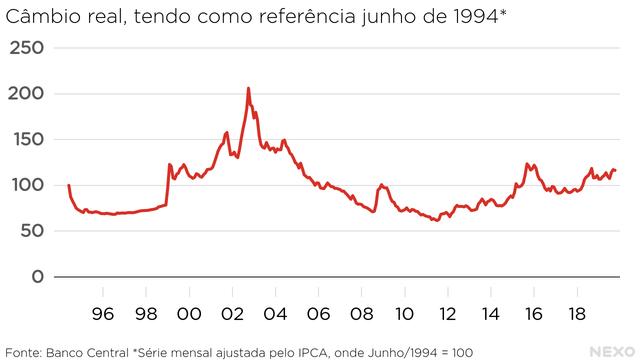 Câmbio real, tendo como referência junho de 1994. Acima do nível atual nos primeiros anos da década de 2000, na virada de 2015 para 2016 e em 2018